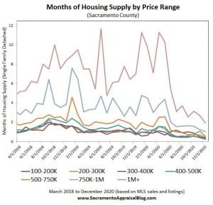 Inventory is flying off the MLS shelves, and prices continue to climb while mortgage rates remain low.